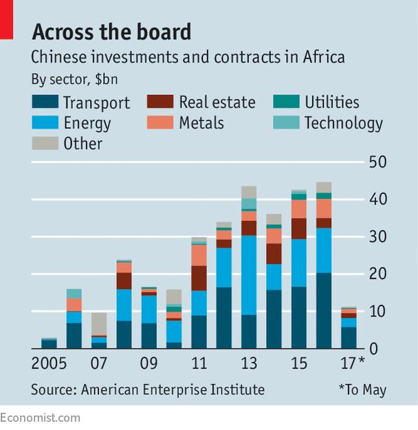 Contratos e investimentos chineses divididos por setores (via The Economist).