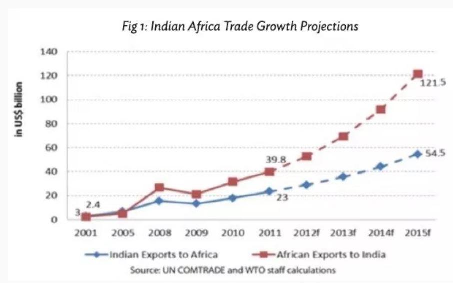 Projeções de crescimento do comércio África-Índia (via Brookings).