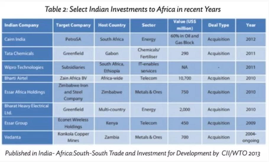 Investimentos indianos em África nos últimos anos (via Brookings).