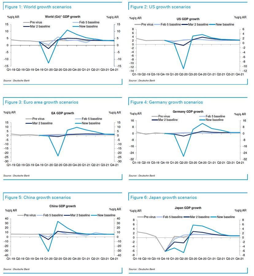 Previsões de recessão econômica publicadas pelo Deustsche Bank.