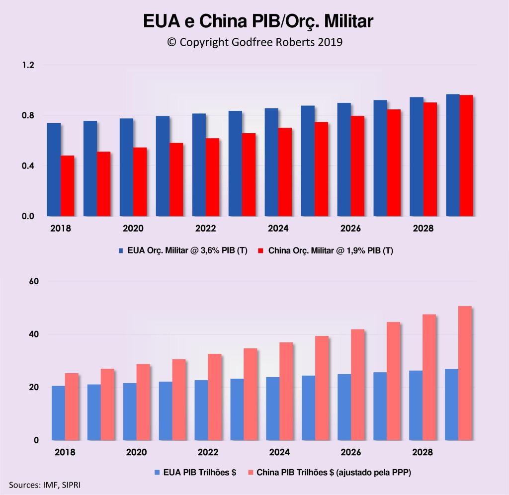 Orçamento militar EUA e China.