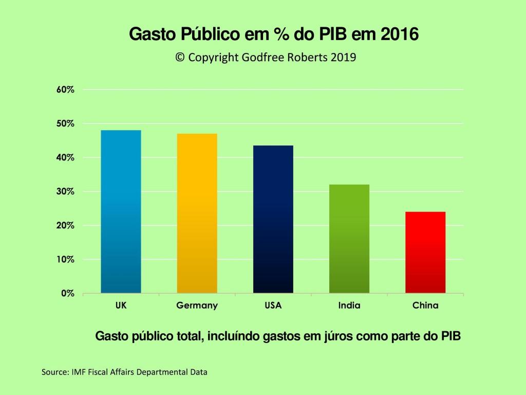 Gasto público em % do PIB, 2016, Reino Unido, Alemanha, Estados Unidos, Índia e China.