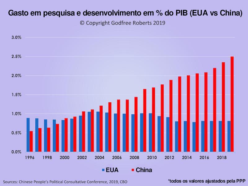 Gasto em pesquisa e desenvolvimento em % do PIB, Estados Unidos e China.