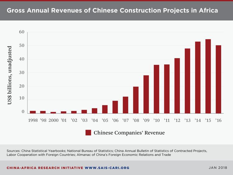 Projetos de construção chineses no continente (via China Africa Research Initiative).