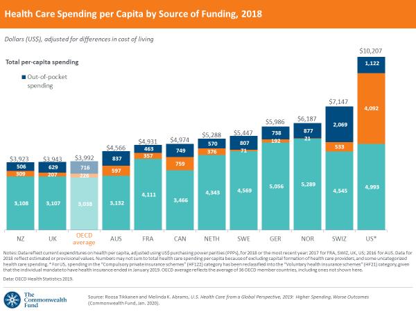 Gráfico: Em 2018, os Estados Unidos gastaram 2,5 vezes a média da OCDE de saúde per capita, e ainda mantém a expectativa de vida mais baixa e a maior taxa de doenças preveníveis. Isso são os anos após a aprovação do Obamacare, mostrando que ele não melhorou o sistema de saúde. Para que fique claro, mais pessoas morrem por ano devido ao sistema de saúde falho do que morreram devido ao coronavírus até agora (07/04/2020). O azul-claro é o gasto público, laranja o gasto privado e azul-escuro gastos eventuais particulares. Fonte: commonwealthfund.org.