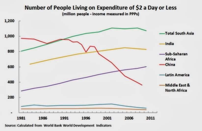 Número de pessoas com renda abaixo de 2 dólares por dia, em milhões (ajustado pela PPP). Total do sul da Ásia, Índia, África Subsaariana, China, América Latina e Oriente Médio e Norte da África.