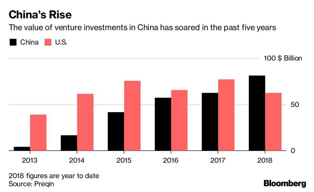 Valor dos investimentos na China de 2013 à 2018.
