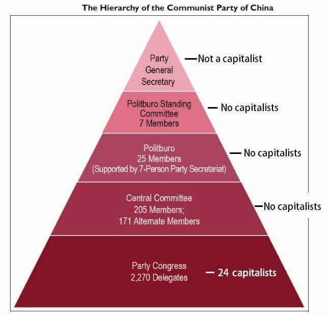 Hierarquia do PCCh. Não é permitida a representação de capitalistas para além do Congresso do Partido, e mesmo assim, com uma representação mínima (cerca de 1%).