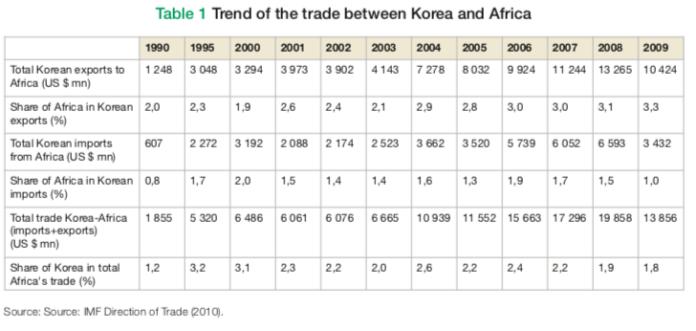 Tendência comercial entre a Coreia do Sul e África (Total das exportações sul-coreanas a África em milhões de US$, porcentagem de África nas exportações sul-coreanas, total de importações sul-coreanas de África, porcentagem de África nas importações sul-coreanas, comércio total entre África e Coreia do Sul em milhões de US$, e porcentagem da Coreia do Sul no comércio africano. Via afdb.com