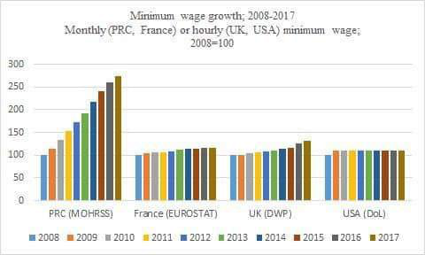 Valorização do salário mínimo em %, entre 2008 e 2017: China, França, Reino Unido e Estados Unidos. Via OSD — Observatory of Sovereign Development.
