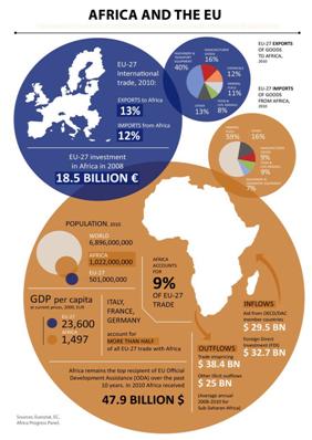 África e a União Européia. Via slideshare.net