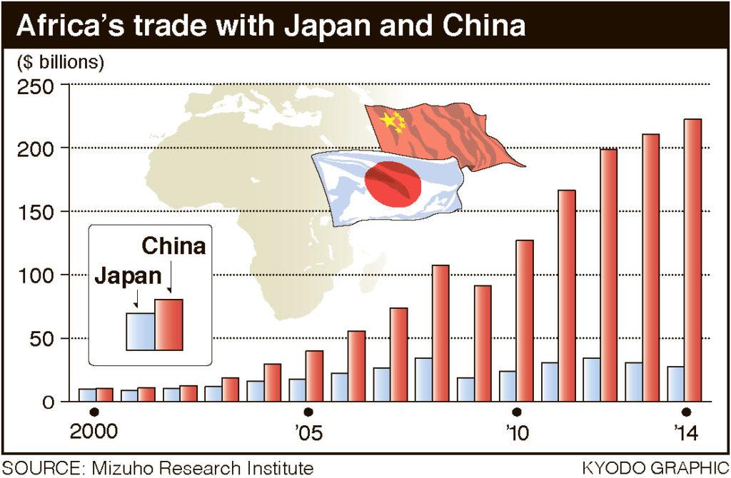 Comércio de África com o Japão e China (via: japantimes.co.jp)