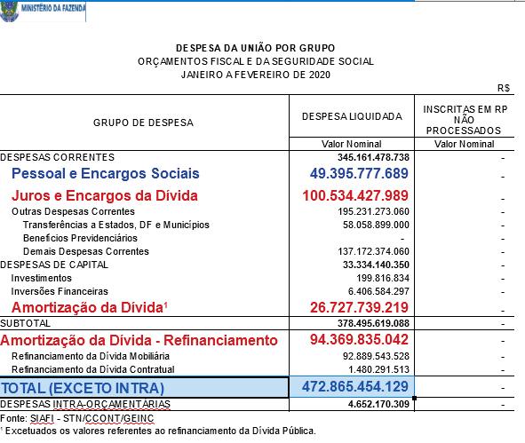 Despesa da União por Grupo - Orçamentos fiscal e da seguridade social - janeiro a fevereiro de 2020.