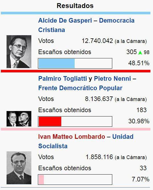 Resultado das eleições italianas de 1948. Imagem via Wikipedia.