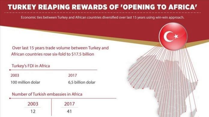 'A Turquia se beneficia por se abrir a África'. Nos últimos 15 anos o comércio entre ambos aumentou em 6 vezes para US$ 17,5 bilhões. Investimento turco em África subiu de US$ 100 milhões (2003) para US$ 6,5 bilhões (2017), e o número de embaixadas turcas no continente subiu de 12 (2003) para 41 (2017). Via SpotBlue.