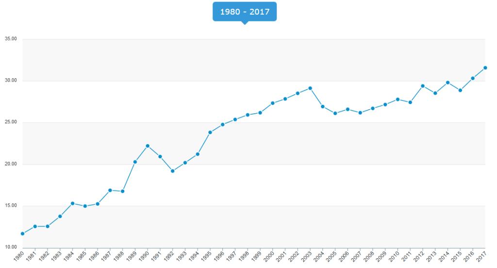 Gráfico: Evolução da taxa de homicídios por 100 mil habitantes no Brasil, de 1980 à 2017. Dados do Mapa da Violência do IPEA.