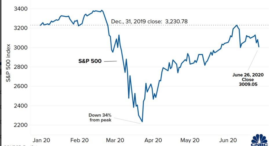 Trajetória do S&P 500 em 2020.