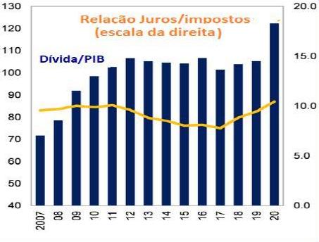 Gráfico 2: Relação juros/impostos. Imagem via resistir.info.