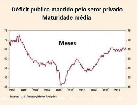 Gráfico 3: Déficit público mantido pelo setor privado. Imagem via resistir.info.