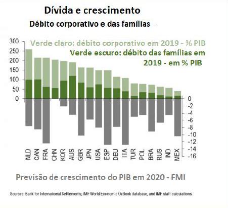 Gráfico 4: Dívida e crescimento. Imagem via resistir.info.