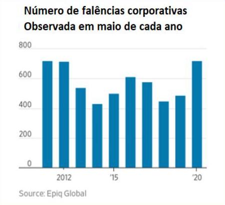 Gráfico 5: Número de falências corporativas observadas em maio de cada ano. Imagem via resistir.info.