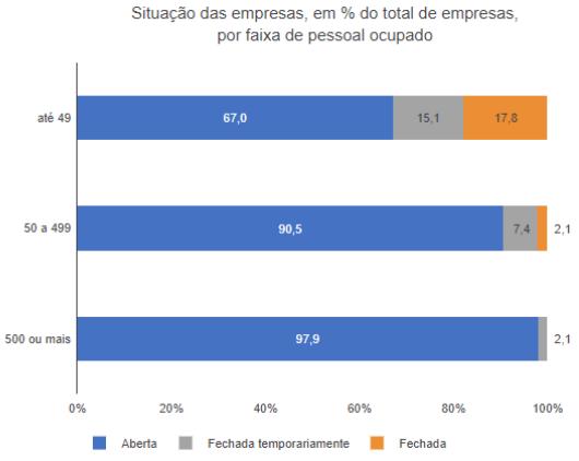Gráfico 1: Situação das empresas, em % do total, por faixa de pessoal ocupado. Imagem via IBGE.