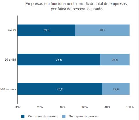 Gráfico 2: Empresas que adiaram o pagamento de impostos, por faixa de pessoal ocupado. Imagem via IBGE.