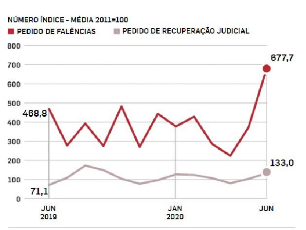 Gráfico: Pedidos de falências e recuperações judiciais. Imagem via Crítica da Economia.