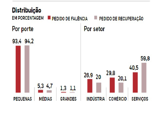 Gráfico: Pedidos de falências e recuperações por porte e por setor. Imagem via Crítica da Economia.