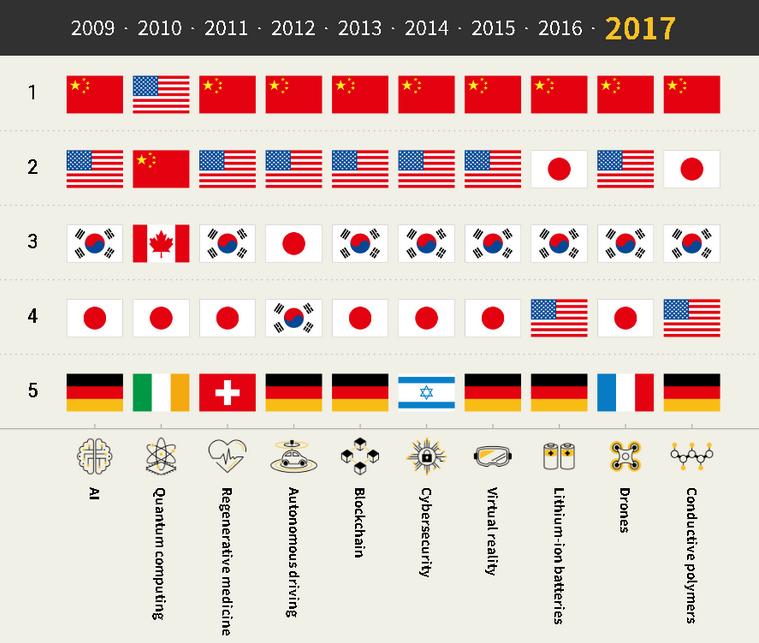 Países liderando o registro de patentes em 2017, por ramo tecnológico (da esquerda para a direita: inteligência artificial, computação quântica, direção autônoma, blockchain, cibersegurança, realidade virtual, baterias de lítio-ion, drones e polímeros condutores).