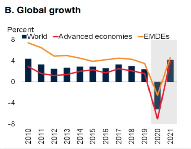 Gráfico: Crescimento global (azul: mundial, vermelho: economia desenvolvidas, amarelo: países subdesenvolvidos).