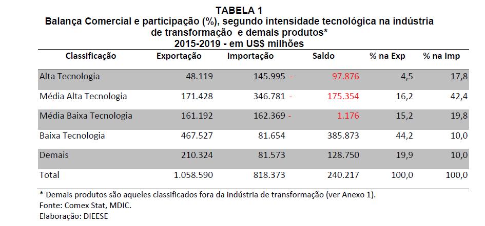 Balança comercial e participação (%), segundo intesidade tecnológica na indústria de transformação e demais produtos (2015-2019), em US$ milhões. Elaboração: DIEESE.