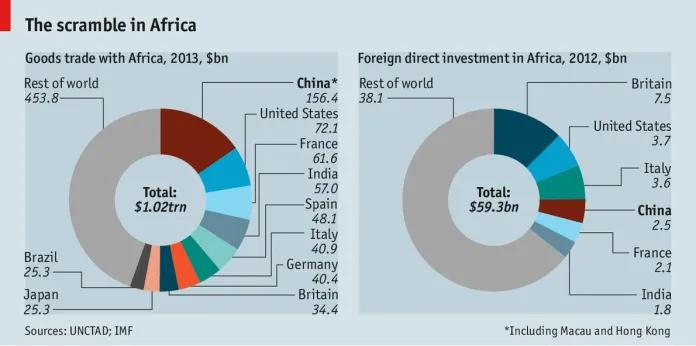 A disputa em África. Comércio (esquerda) e investimento estrangeiro direto (direita). Imagem via tralac.org