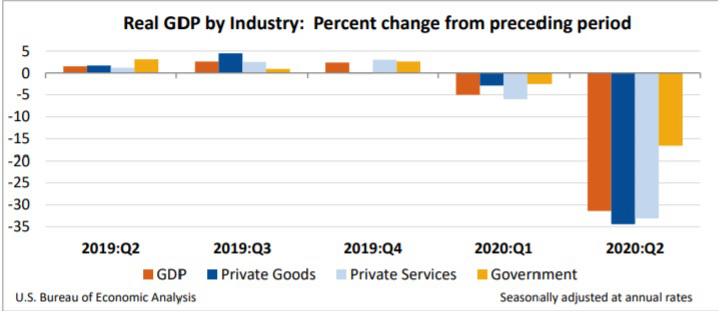 Gráfico: PIB Industrial Real: Mudança em relação ao período anterior (%)