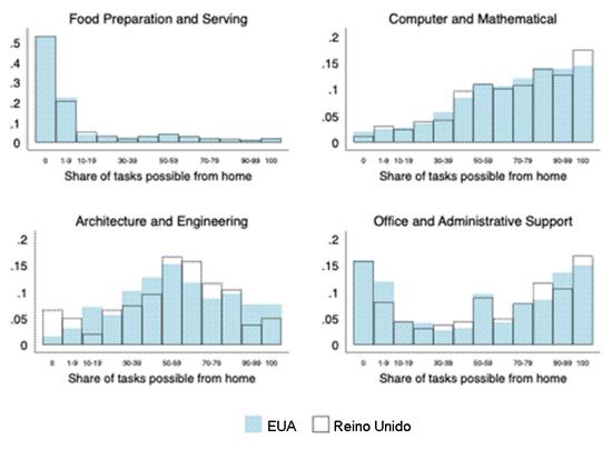 Gráfico: Parcela de trabalhos possíveis de serem feitos em casa (alimentação, computação e matemática, arquitetura e engenharia, escritório e suporte administrativo).