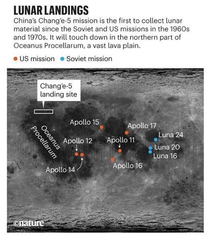 Pousos na Lua: a missão chinesa Chang'e-5 é a primeira a coletar material lunar desde as missões estadunidenses e soviéticas nos anos 1960 e 70. Pisará na parte norte de Oceanus Procellarum, uma vasta planície vulcânica. (Missões estadunidenses em laranja, soviéticas em azul).